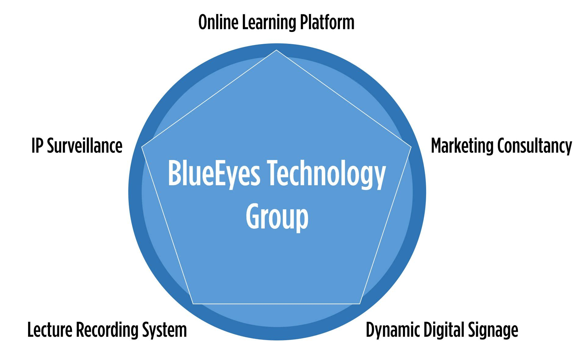 BlueEyes Technology five directions